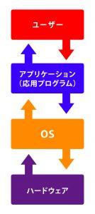 OSの挿絵
