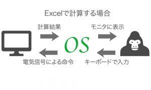 OSの図解