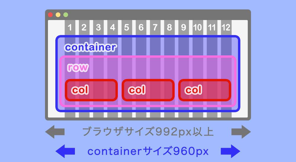 デスクトップサイズでcontainerを配置