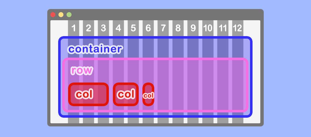 「col-4」としていた箇所を「col-3」、「col-2」、「col-1」にしてみたよ